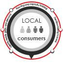 Software for local consumers