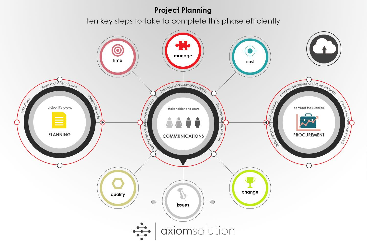 Project planning concept axiomsolution