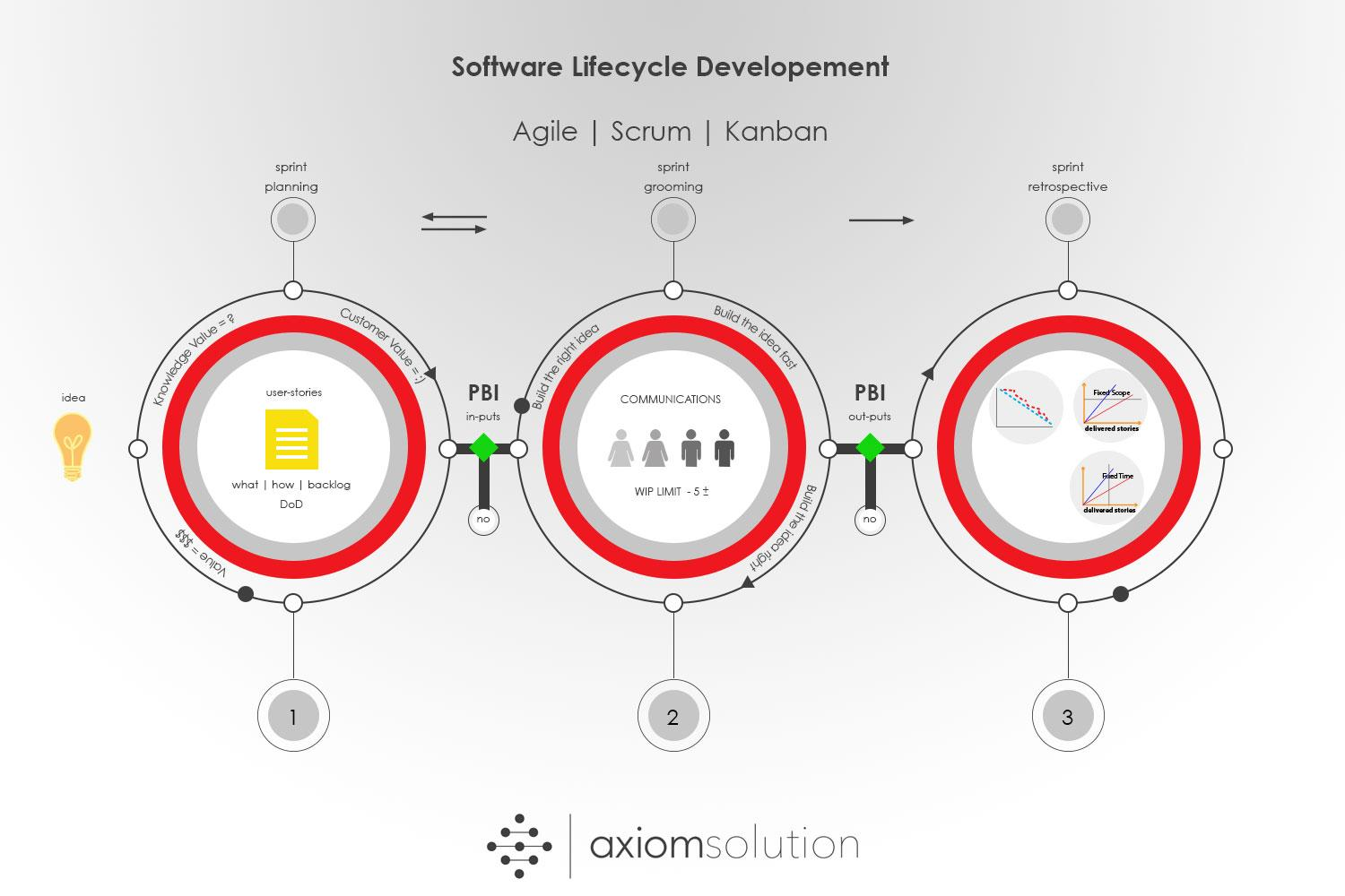 SDLC methodology axiomsolution
