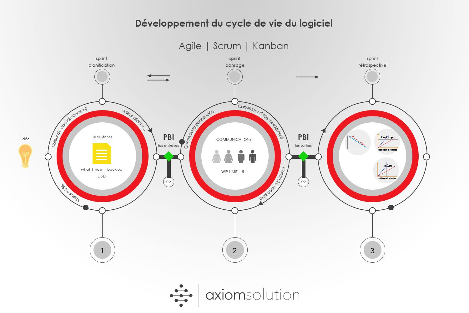 PDLC methodology axiomsolution